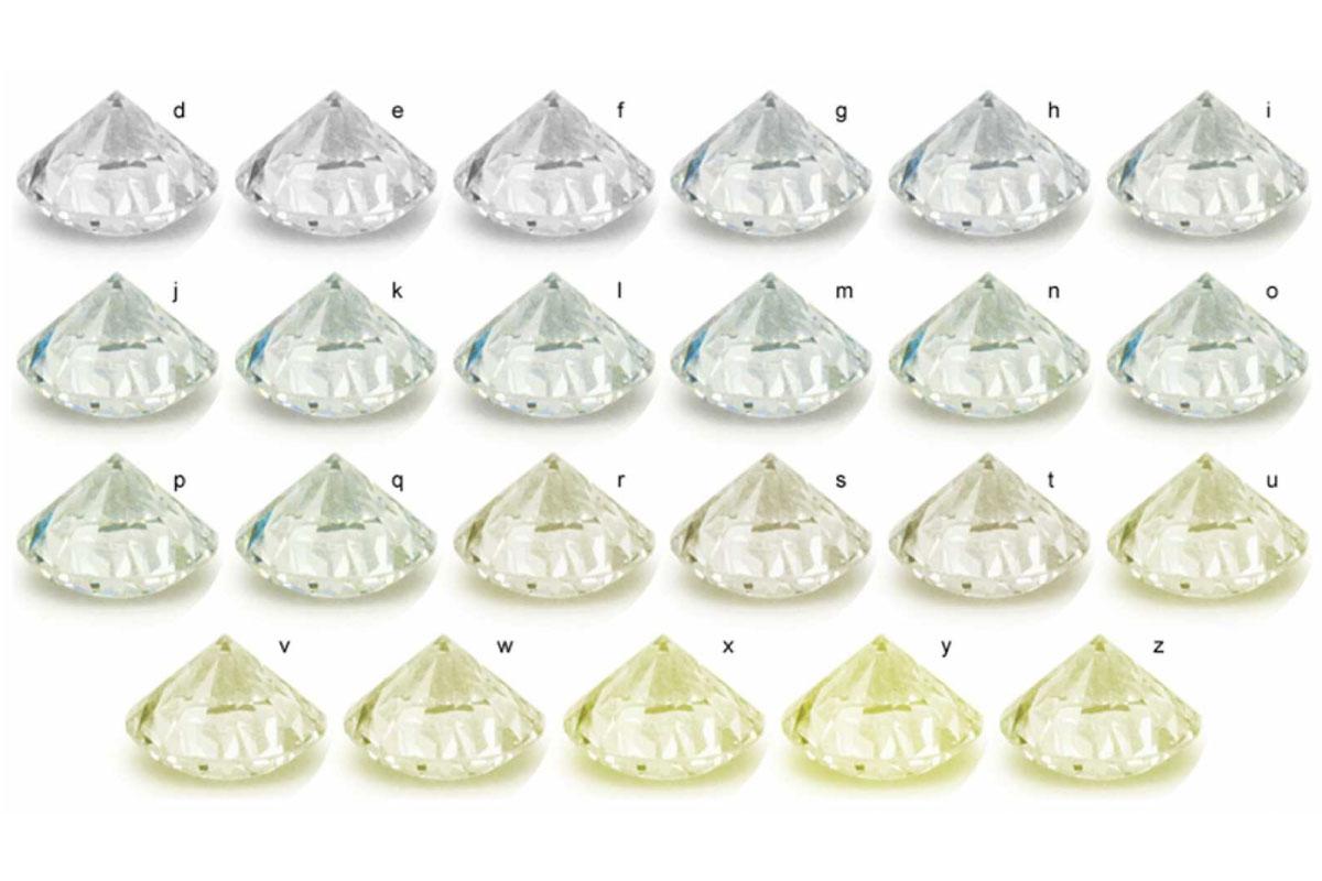 Le 4C del diamante: il Colore